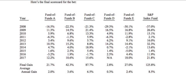 Warren Buffet's Bet Results