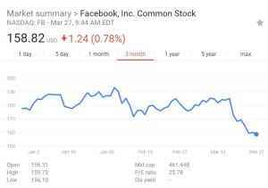 Facebook stock price falling