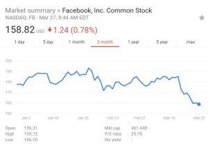 Facebook stock price falling