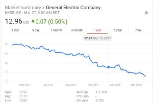 GE stock price decline