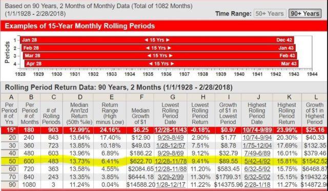 IFA - 50 year rolling periods, BIG